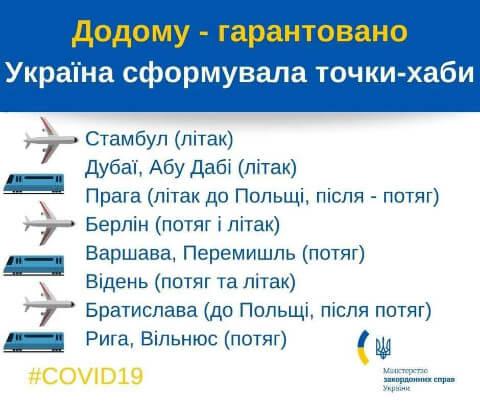 Точки-хабы по возврату украинцев от МИД Украины